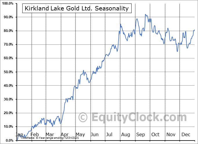 Kirkland Lake Gold Ltd. Seasonal Chart