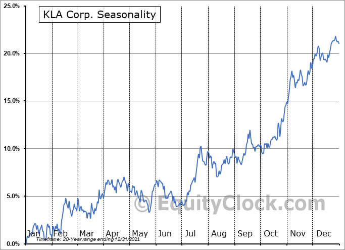 KLA Corporation Seasonal Chart