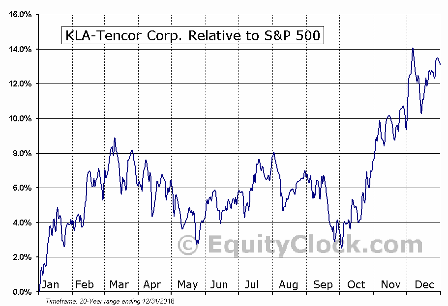 KLAC Relative to the S&P 500