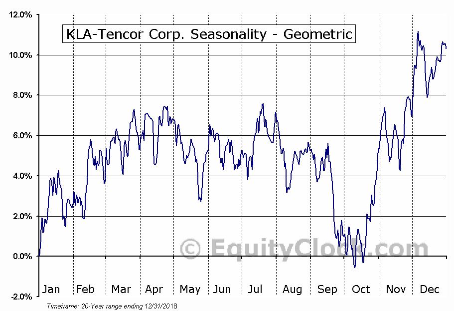 KLA-Tencor Corp. (NASD:KLAC) Seasonality