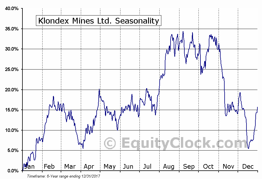 Klondex Mines Ltd. (KLDX) Seasonal Chart