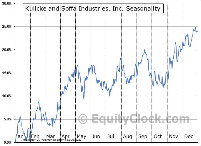 Kulicke and Soffa Industries, Inc. Seasonal Chart