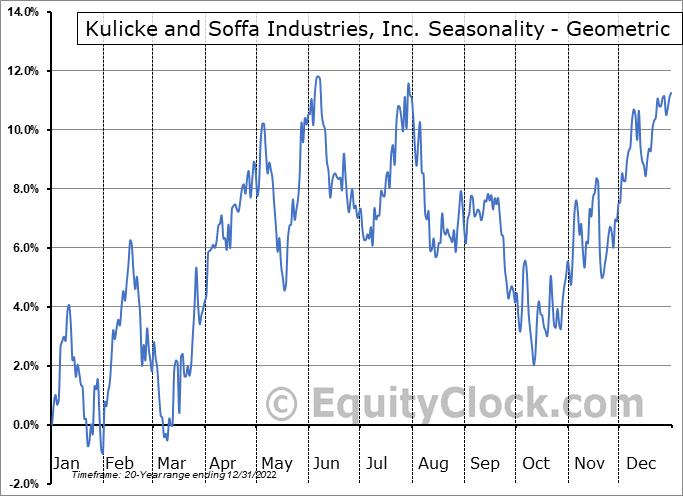 Kulicke and Soffa Industries, Inc. (NASD:KLIC) Seasonality