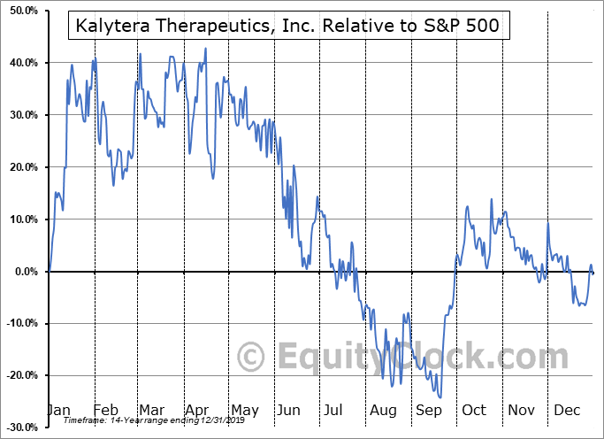 KLY.V Relative to the S&P 500