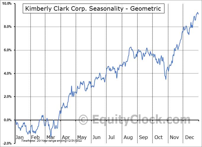 Kimberly Clark Corp. (NYSE:KMB) Seasonality