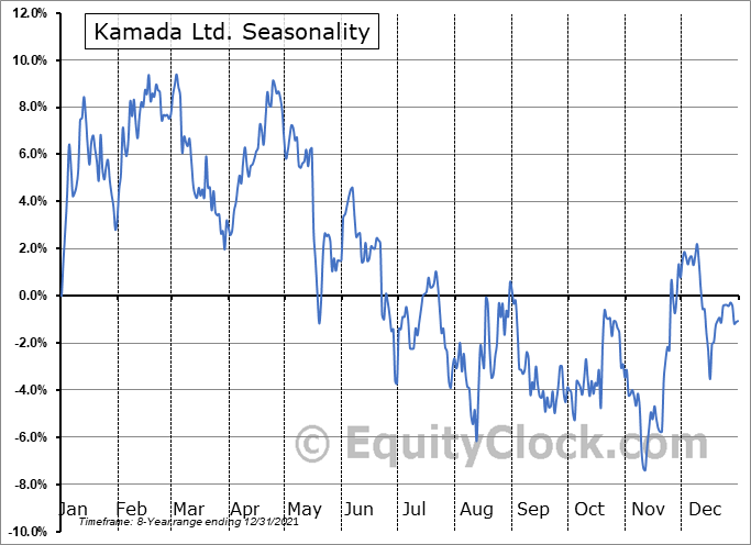 Kamada Ltd. Seasonal Chart