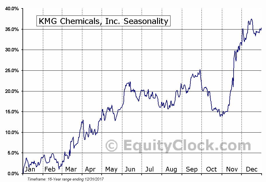 KMG Chemicals, Inc. (KMG) Seasonal Chart