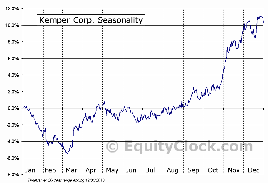 Kemper Corporation Seasonal Chart