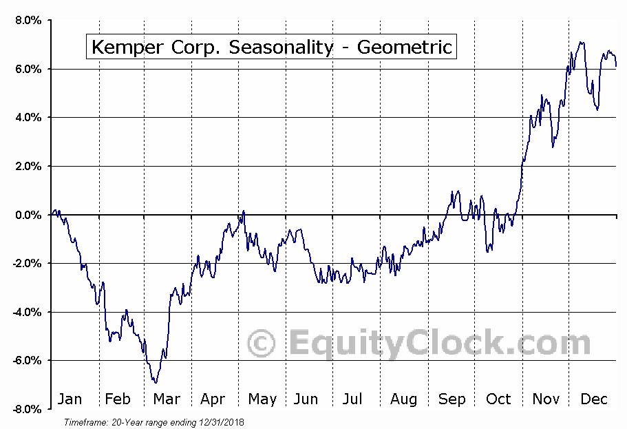 Kemper Corp. (NYSE:KMPR) Seasonality