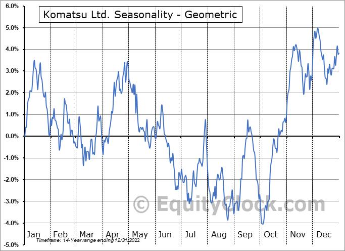 Komatsu Ltd. (OTCMKT:KMTUY) Seasonality