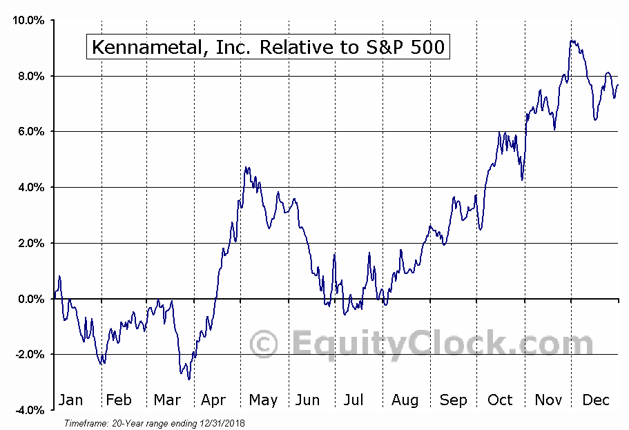 KMT Relative to the S&P 500