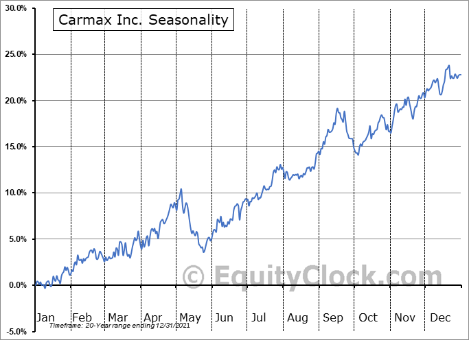 CarMax Inc Seasonal Chart