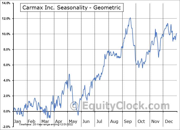 Carmax Inc. (NYSE:KMX) Seasonality