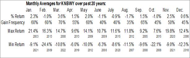 Monthly Seasonal Kirin Holdings Company (OTCMKT:KNBWY)