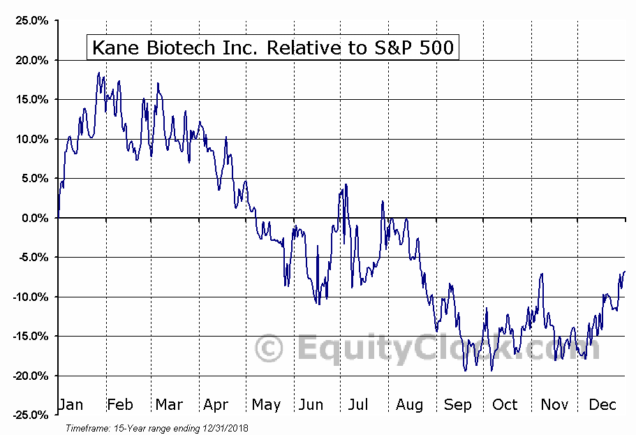 KNE.V Relative to the S&P 500