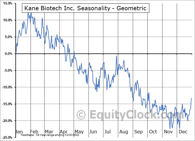 Kane Biotech Inc. (TSXV:KNE.V) Seasonality