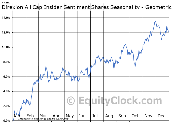 Direxion All Cap Insider Sentiment Shares (AMEX:KNOW) Seasonality