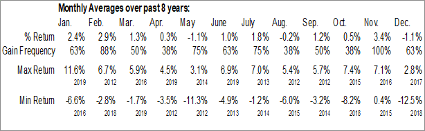 Monthly Seasonal Direxion All Cap Insider Sentiment Shares (AMEX:KNOW)