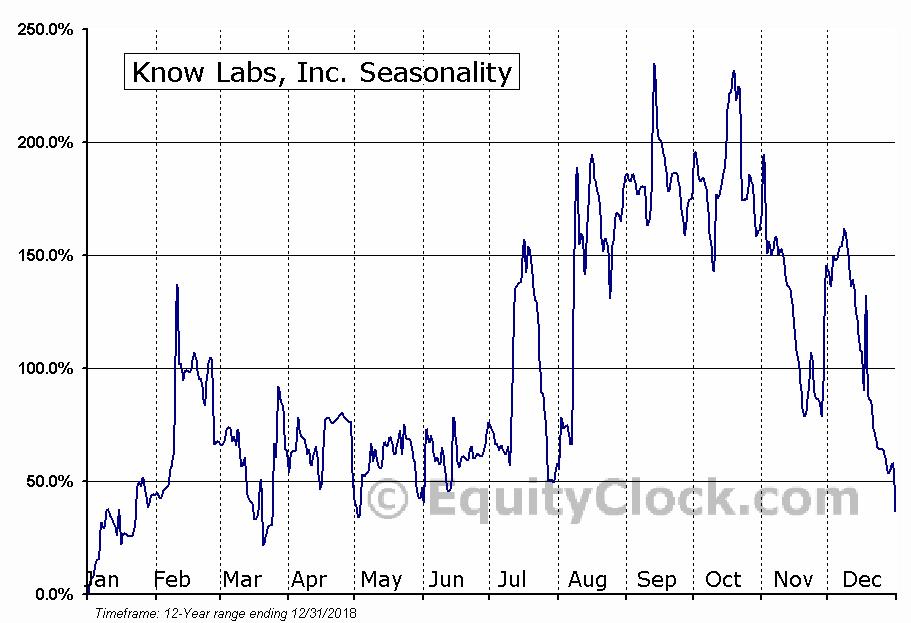 Know Labs, Inc. (OTCMKT:KNWN) Seasonality