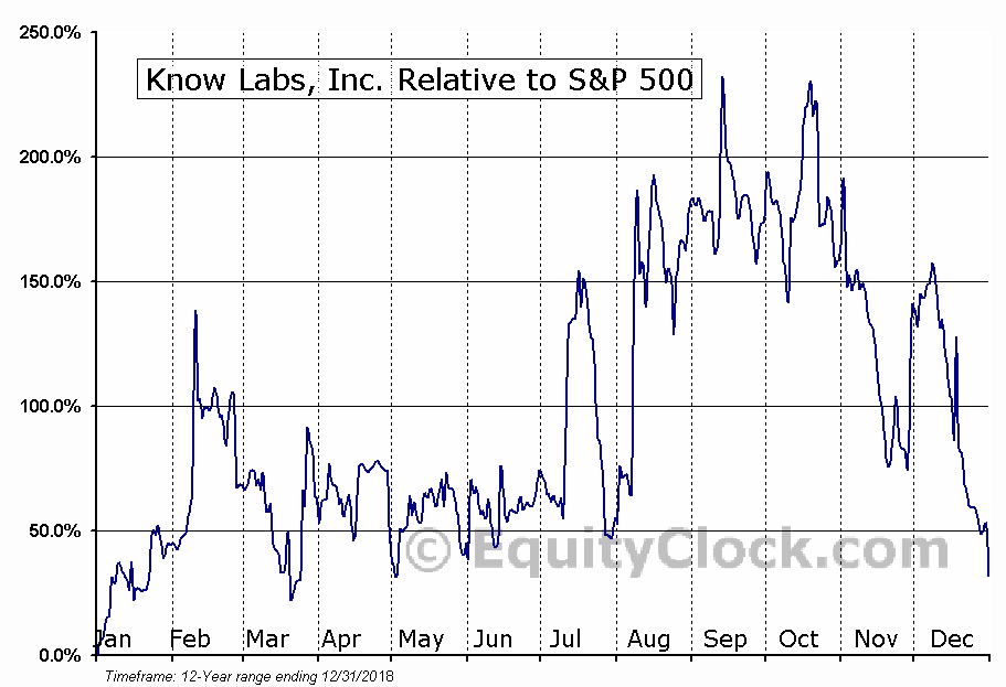 KNWN Relative to the S&P 500