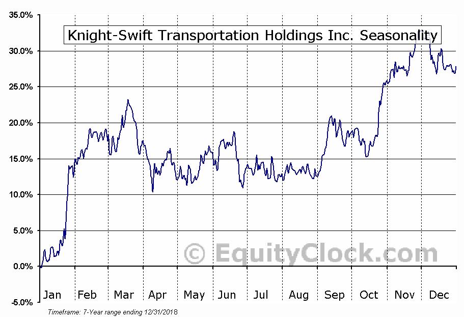 Knight Transportation, Inc. (KNX) Seasonal Chart
