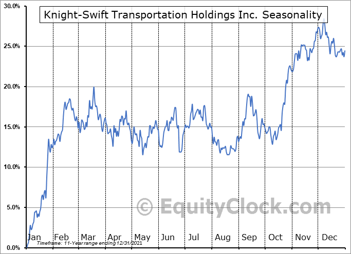 Knight Transportation, Inc. Seasonal Chart