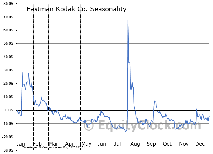 Eastman Kodak Co. (NYSE:KODK) Seasonality