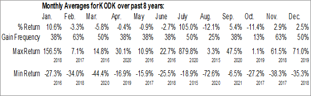 Monthly Seasonal Eastman Kodak Co. (NYSE:KODK)