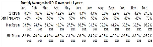 Monthly Seasonal ProShares UltraShort Bloomberg Natural Gas (NYSE:KOLD)