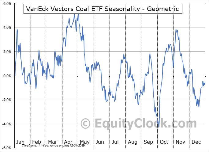 VanEck Vectors Coal ETF (NYSE:KOL) Seasonality