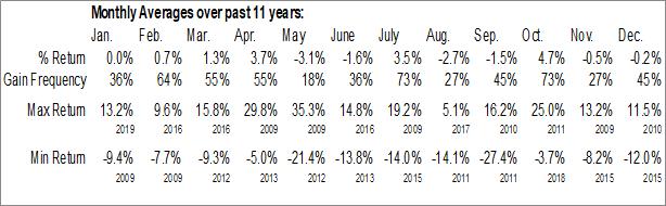 Monthly Seasonal VanEck Vectors Coal ETF (NYSE:KOL)