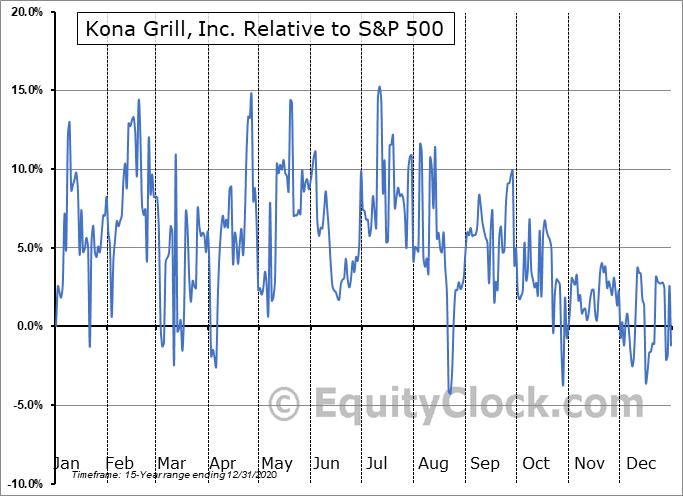 KONAQ Relative to the S&P 500