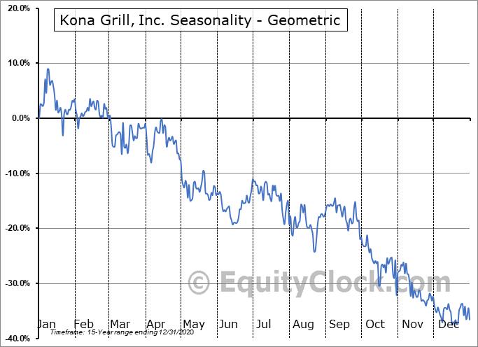 Kona Grill, Inc. (OTCMKT:KONAQ) Seasonality