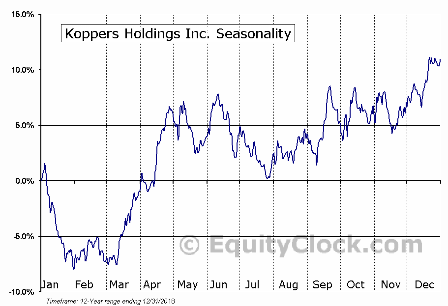 Koppers Holdings Inc. (KOP) Seasonal Chart