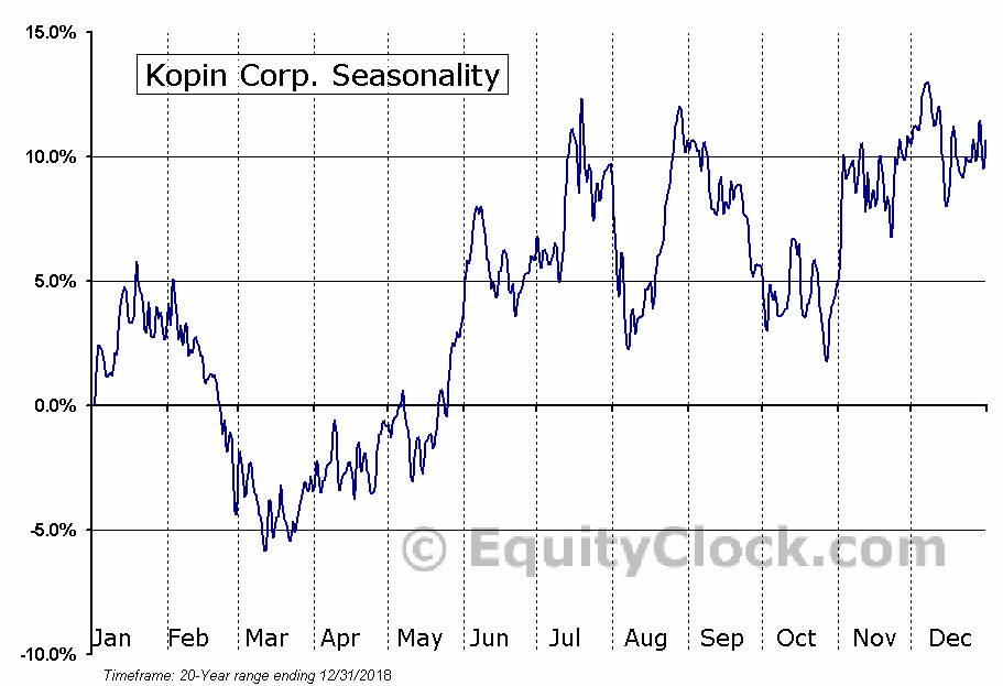 Kopin Corporation (KOPN) Seasonal Chart