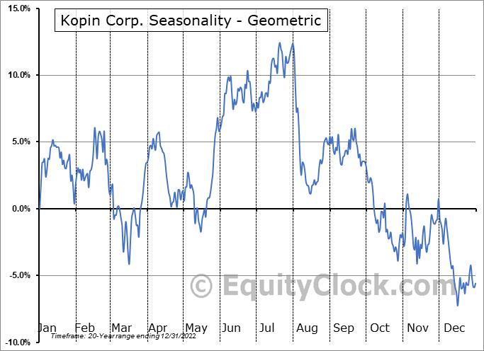Kopin Corp. (NASD:KOPN) Seasonality