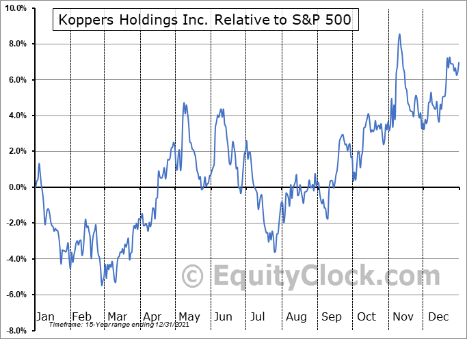 KOP Relative to the S&P 500