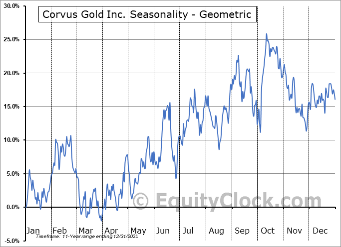 Corvus Gold Inc. (TSE:KOR.TO) Seasonality