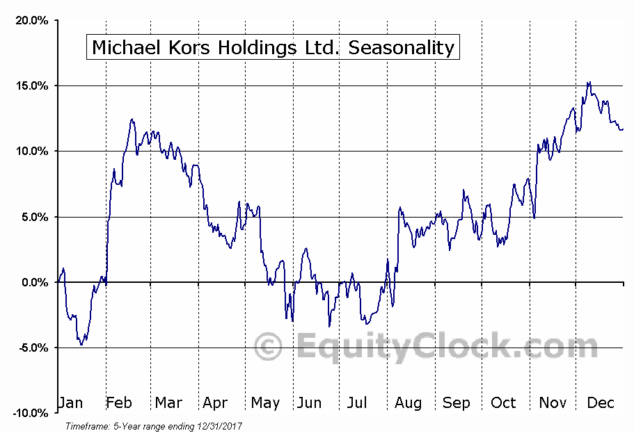 Michael Kors Holdings Limited (KORS) Seasonal Chart