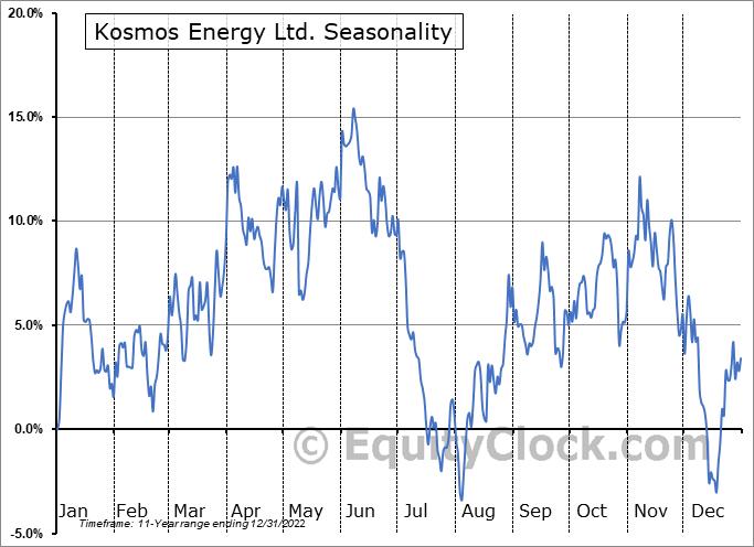 Kosmos Energy Ltd. Seasonal Chart