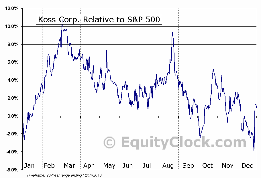 KOSS Relative to the S&P 500
