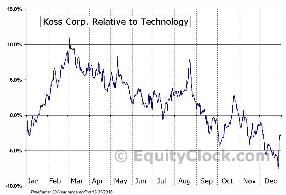 KOSS Relative to the Sector