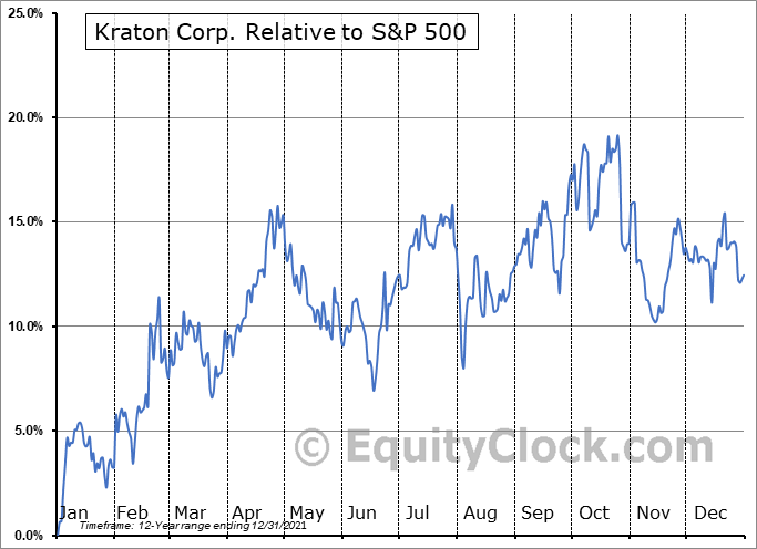 KRA Relative to the S&P 500