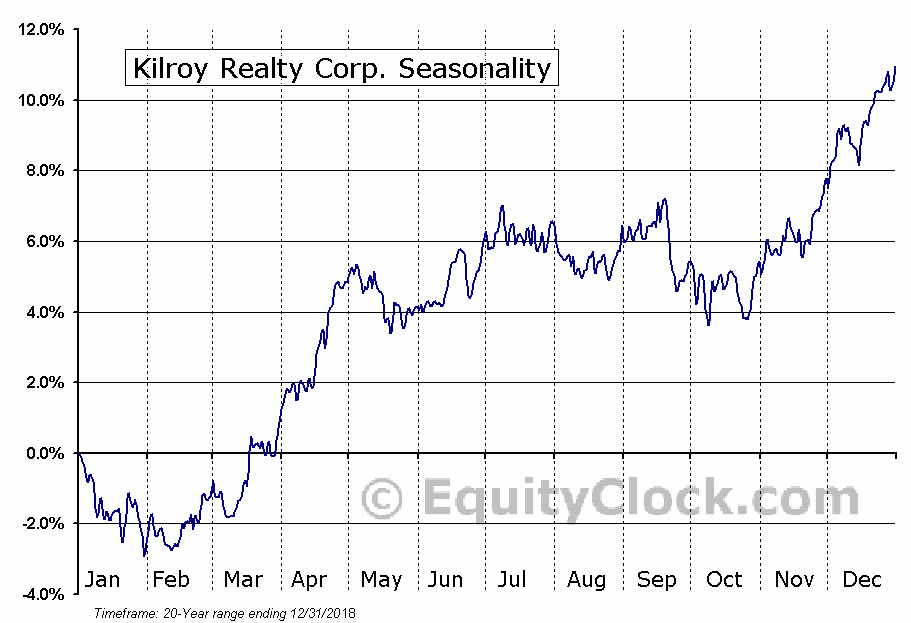 Kilroy Realty Corporation (KRC) Seasonal Chart