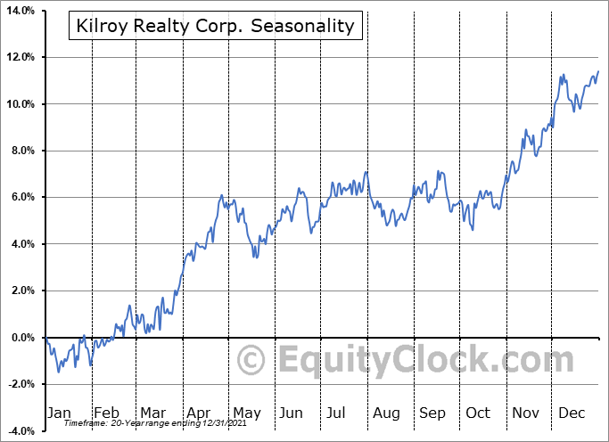 Kilroy Realty Corporation Seasonal Chart