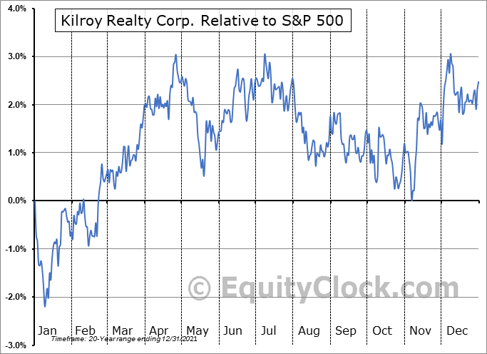 KRC Relative to the S&P 500