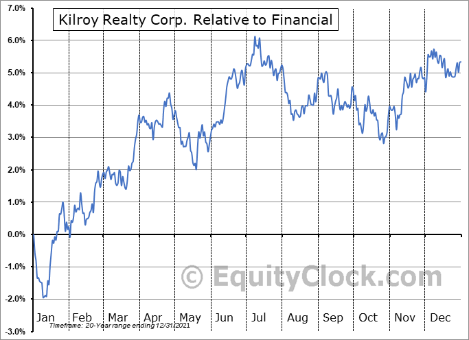 KRC Relative to the Sector