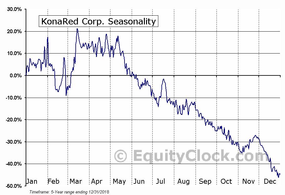 KonaRed Corp. (OTCMKT:KRED) Seasonality