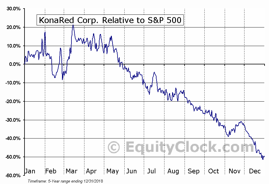 KRED Relative to the S&P 500