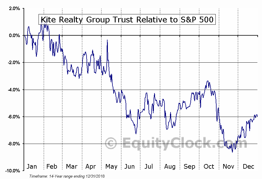 KRG Relative to the S&P 500